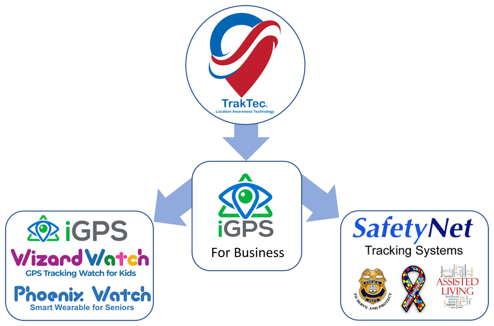 TrakTec Location Awareness Technology three lines of business
